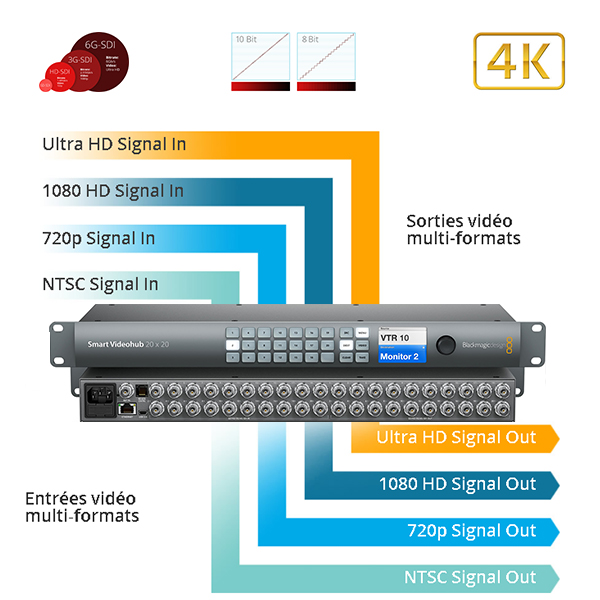 SMART VIDEOHUB  20 x 20 - BlackMagic - Grille commutation 6G